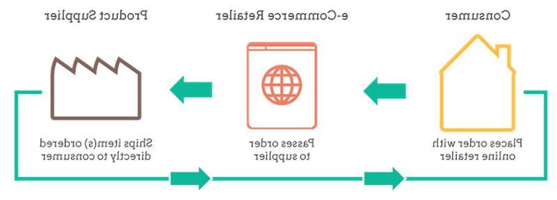 Aliexpress dropshipping wordpress plugin free et finding dropshipping niche