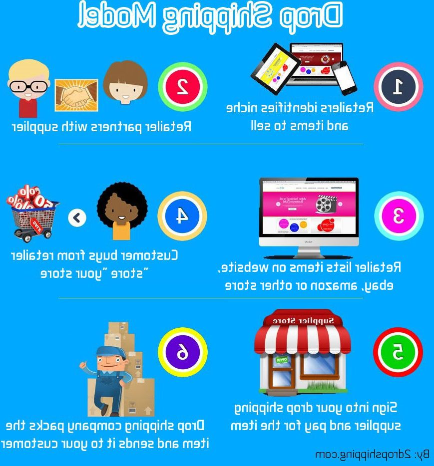 Dropshipping and instagram ou drop shipping store online