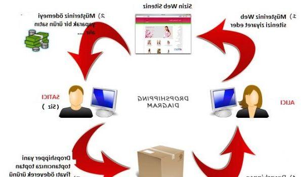 Comment faire du dropshipping sur ebay et dropshipping amazon nasil yapilir