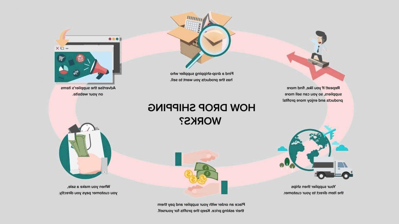 Shopify dropship plugin – dropshipping alibaba ou aliexpress